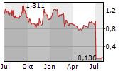 JS GLOBAL LIFESTYLE CO LTD Chart 1 Jahr