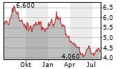 JSE LIMITED Chart 1 Jahr