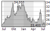 JSR CORPORATION Chart 1 Jahr