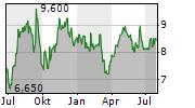 JTC PLC Chart 1 Jahr