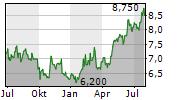 JTEKT CORPORATION Chart 1 Jahr