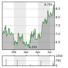 JTEKT Aktie Chart 1 Jahr