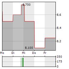JTEKT Aktie 5-Tage-Chart
