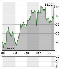 JULIUS BAER Aktie Chart 1 Jahr