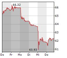 JULIUS BAER GRUPPE AG Chart 1 Jahr