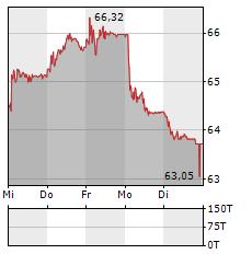 JULIUS BAER Aktie 5-Tage-Chart