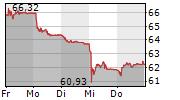 JULIUS BAER GRUPPE AG 5-Tage-Chart