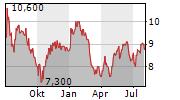JUMBO INTERACTIVE LIMITED Chart 1 Jahr
