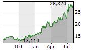 JUMBO SA Chart 1 Jahr