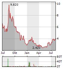 JUMIA TECHNOLOGIES Aktie Chart 1 Jahr
