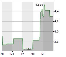 JUMIA TECHNOLOGIES AG ADR Chart 1 Jahr