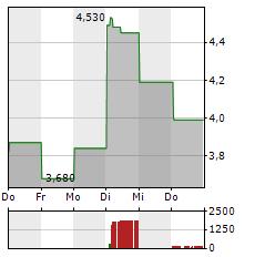 JUMIA TECHNOLOGIES Aktie 1-Woche-Intraday-Chart