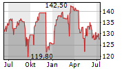 JUNGFRAUBAHN HOLDING AG Chart 1 Jahr