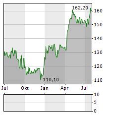 JUNGFRAUBAHN Aktie Chart 1 Jahr