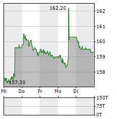 JUNGFRAUBAHN Aktie 5-Tage-Chart