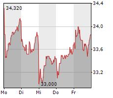 JUNGHEINRICH AG Chart 1 Jahr
