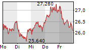 JUNGHEINRICH AG 5-Tage-Chart