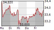 JUNGHEINRICH AG 1-Woche-Intraday-Chart