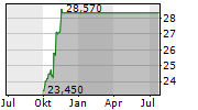 JUNIPER NETWORKS INC Chart 1 Jahr