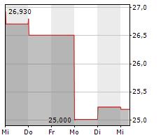 JUNIPER NETWORKS INC Chart 1 Jahr