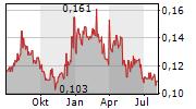 JUPITER MINES LIMITED Chart 1 Jahr
