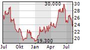 JUSTSYSTEMS CORPORATION Chart 1 Jahr