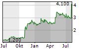 JVCKENWOOD CORPORATION Chart 1 Jahr