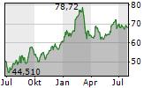 JYSKE BANK A/S Chart 1 Jahr
