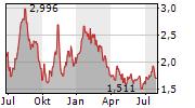K-FAST HOLDING AB Chart 1 Jahr