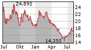 K+S AG Chart 1 Jahr