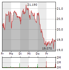 K+S Aktie 1-Woche-Intraday-Chart