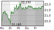 K+S AG 1-Woche-Intraday-Chart
