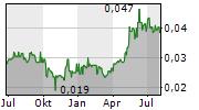 K2 ASSET MANAGEMENT HOLDINGS LTD Chart 1 Jahr
