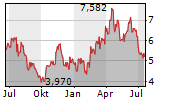K92 MINING INC Chart 1 Jahr