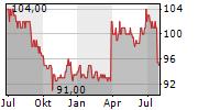 KABEL DEUTSCHLAND HOLDING AG Chart 1 Jahr