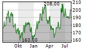 KADANT INC Chart 1 Jahr
