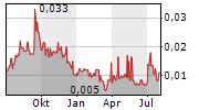 KAIROS MINERALS LIMITED Chart 1 Jahr