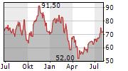 KAISER ALUMINUM CORPORATION Chart 1 Jahr