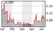 KAIZEN DISCOVERY INC Chart 1 Jahr