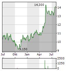 KAJIMA Aktie Chart 1 Jahr