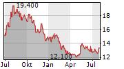 KAKAKU.COM INC Chart 1 Jahr