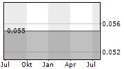 KANE BIOTECH INC Chart 1 Jahr
