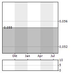 KANE BIOTECH Aktie Chart 1 Jahr