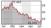 KANEKA CORPORATION Chart 1 Jahr