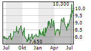KANSAI ELECTRIC POWER CO INC Chart 1 Jahr
