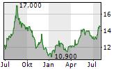 KANSAI PAINT CO LTD Chart 1 Jahr