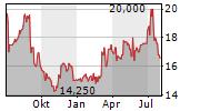 KAP AG Chart 1 Jahr