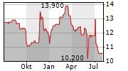 KAPSCH TRAFFICCOM AG Chart 1 Jahr