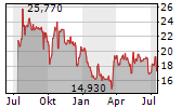 KARAT PACKAGING INC Chart 1 Jahr