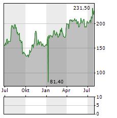 KARDEX Aktie Chart 1 Jahr